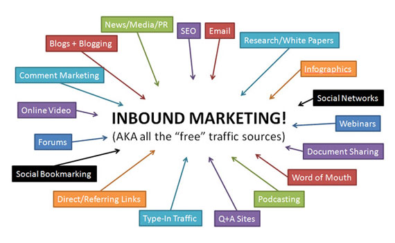 Fontes de tráfego do Inbound Marketing