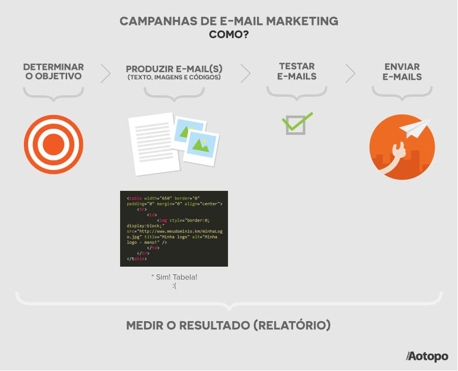 Services de gestion d'e-mails Marketing - Infographie